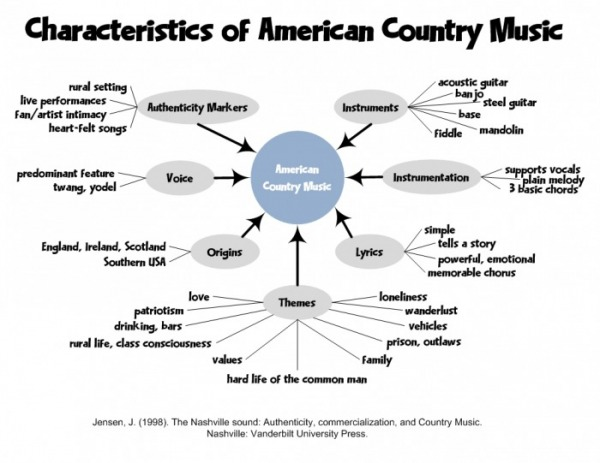 Characteristics - The Culture of Country Music